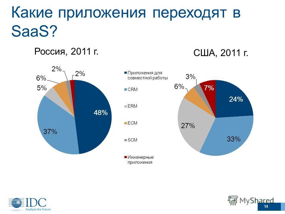 Какие приложения переходят в SaaS? США, 2011 г. 14 Россия, 2011 г.
