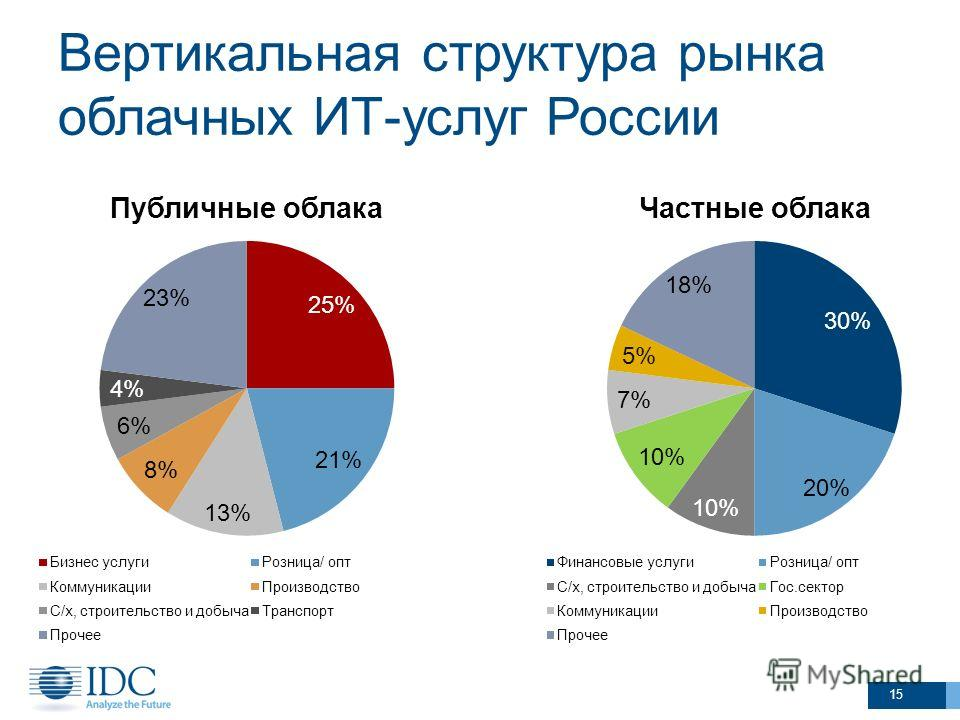 Вертикальная структура рынка облачных ИТ-услуг России 15