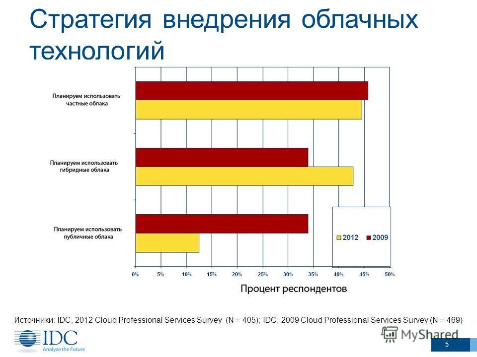 Стратегия внедрения облачных технологий Источники: IDC, 2012 Cloud Professional Services Survey (N = 405); IDC, 2009 Cloud Professional Services Survey (N = 469) 5