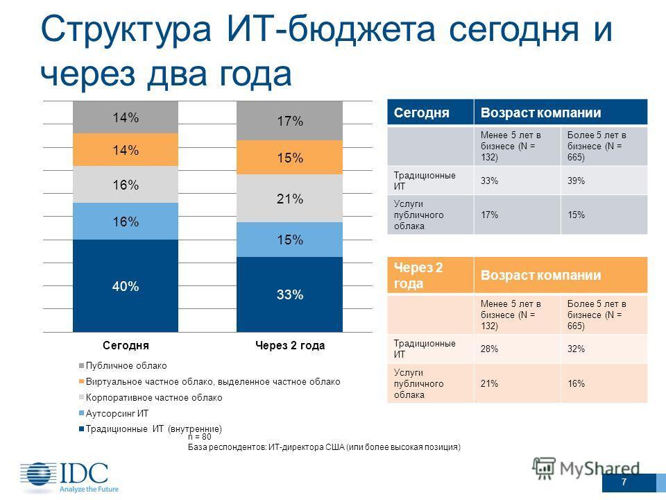 Структура ИТ-бюджета сегодня и через два года 7 n = 80 База респондентов: ИТ-директора США (или более высокая позиция) СегодняВозраст компании Менее 5 лет в бизнесе (N = 132) Более 5 лет в бизнесе (N = 665) Традиционные ИТ 33%39% Услуги публичного об
