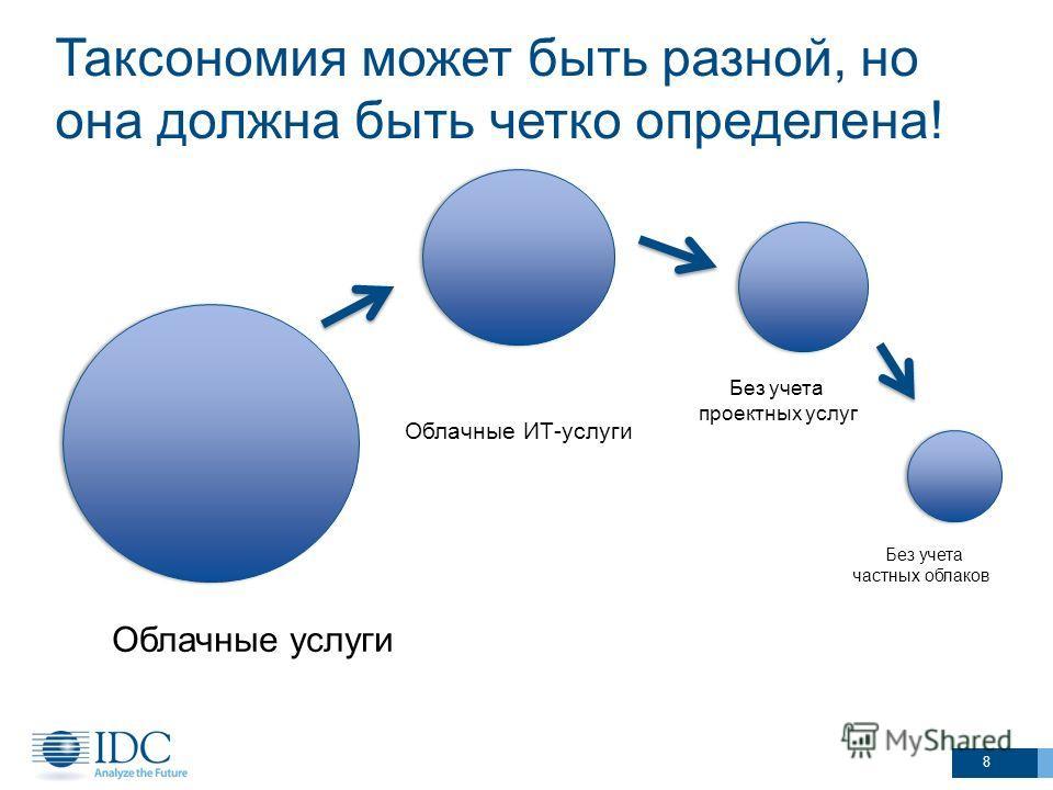 Таксономия может быть разной, но она должна быть четко определена! 8 Без учета частных облаков Облачные услуги Облачные ИТ-услуги Без учета проектных услуг