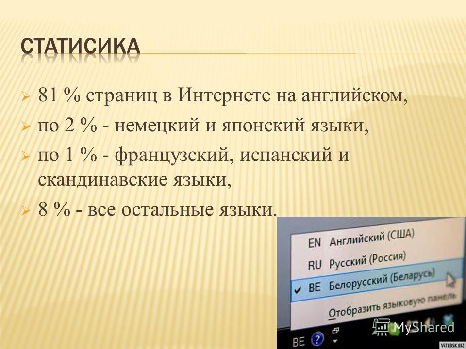 81 % страниц в Интернете на английском, по 2 % - немецкий и японский языки, по 1 % - французский, испанский и скандинавские языки, 8 % - все остальные языки.