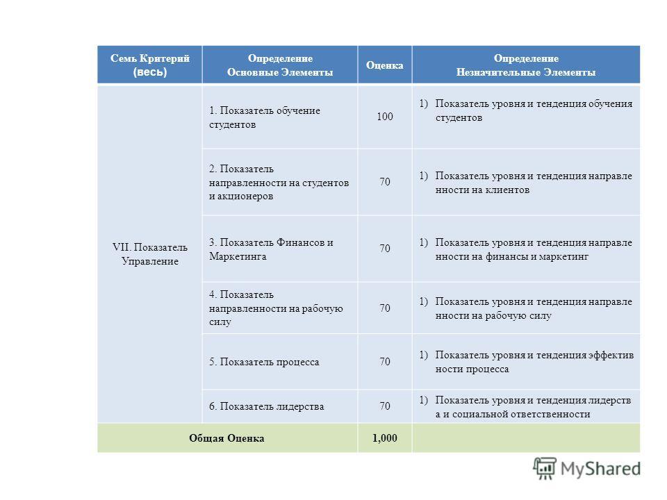 Семь Критерий (весь) Определение Основные Элементы Оценка Определение Незначительные Элементы VII. Показатель Управление 1. Показатель обучение студентов 100 1)Показатель уровня и тенденция обучения студентов 2. Показатель направленности на студентов