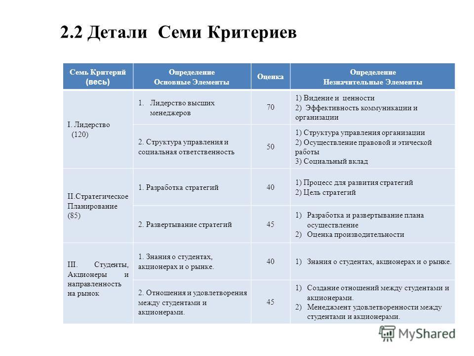 2.2 Детали Семи Критериев Семь Критерий (весь) Определение Основные Элементы Оценка Определение Незначительные Элементы I. Лидерство (120) 1.Лидерство высших менеджеров 70 1) Видение и ценности 2) Эффективность коммуникации и организации 2. Структура