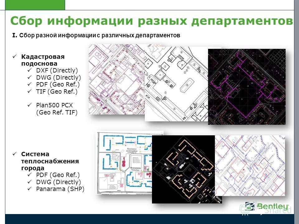 I. Сбор разной информации с различных департаментов Кадастровая подоснова DXF (Directly) DWG (Directly) PDF (Geo Ref.) TIF (Geo Ref.) Plan500 PCX (Geo Ref. TIF) Система теплоснабжения города PDF (Geo Ref.) DWG (Directly) Panarama (SHP) Сбор информаци