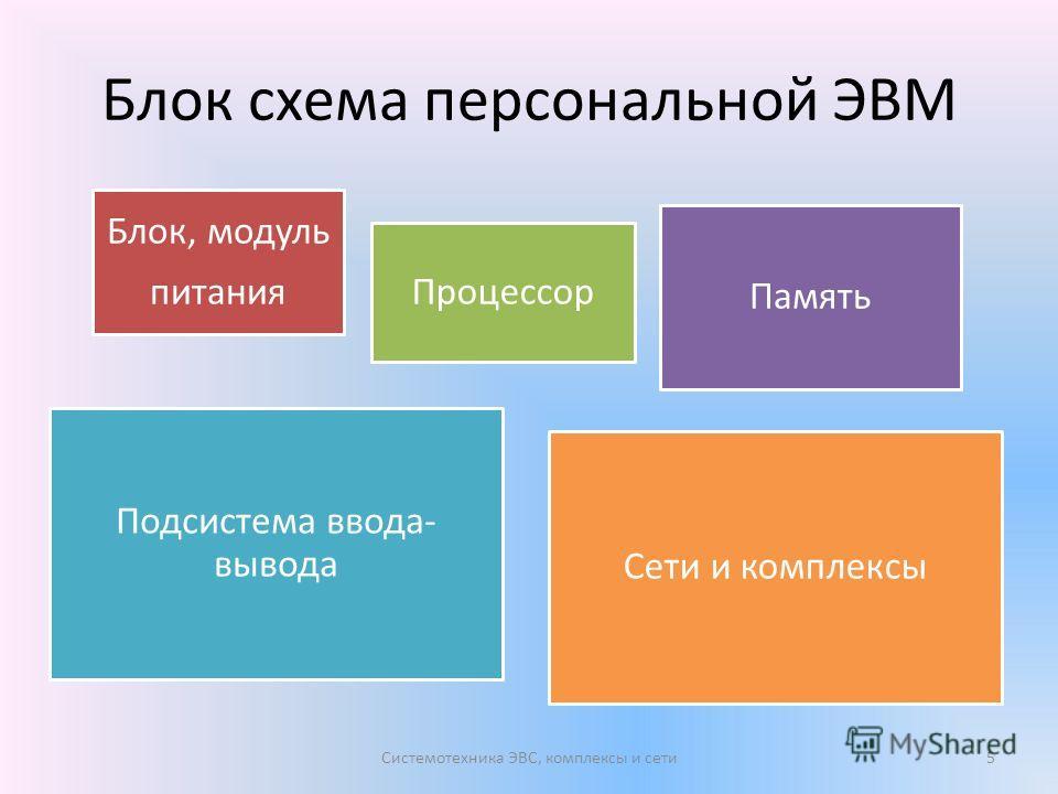 Блок схема персональной ЭВМ Блок, модуль питания Процессор Память Подсистема ввода- вывода Сети и комплексы Системотехника ЭВС, комплексы и сети5