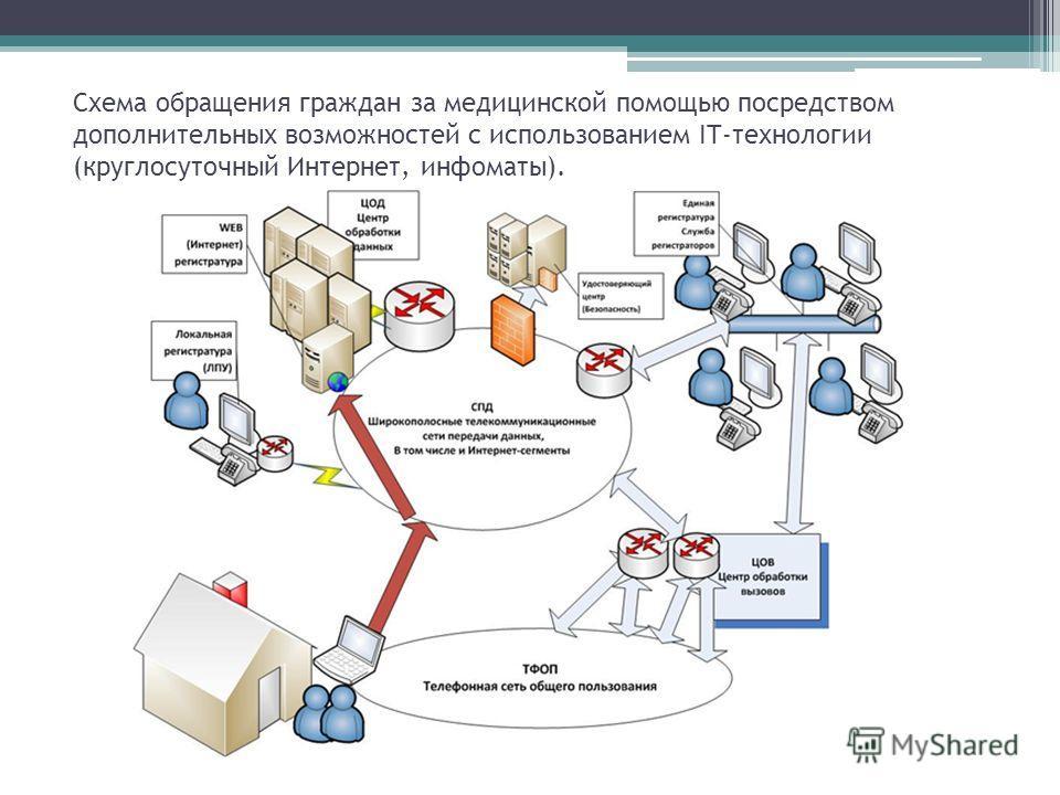 Схема обращения граждан за медицинской помощью посредством дополнительных возможностей с использованием IT-технологии (круглосуточный Интернет, инфоматы).