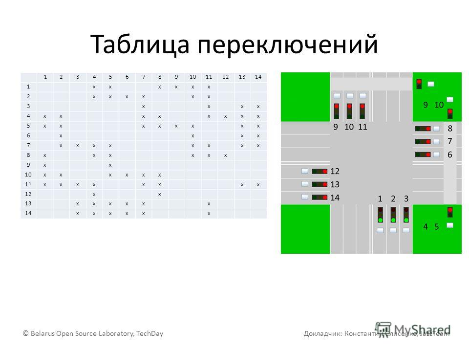 Таблица переключений © Belarus Open Source Laboratory, TechDay Докладчик: Константин Слисенко, JazzTeam 1234567891011121314 1 xx xxxx 2 xxxx xx 3 x x xx 4xx xx xxxx 5xx xxxx xx 6 x x xx 7 xxxx xx xx 8x xx xxx 9x x 10xx xxxx 11xxxx xx xx 12 x x 13 xxx