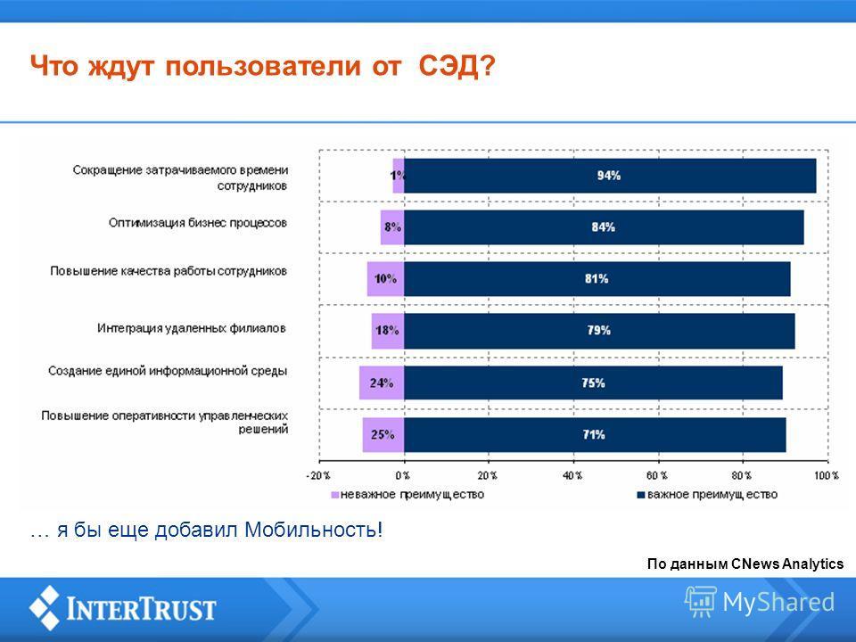 Что ждут пользователи от СЭД? По данным CNews Analytics … я бы еще добавил Мобильность!