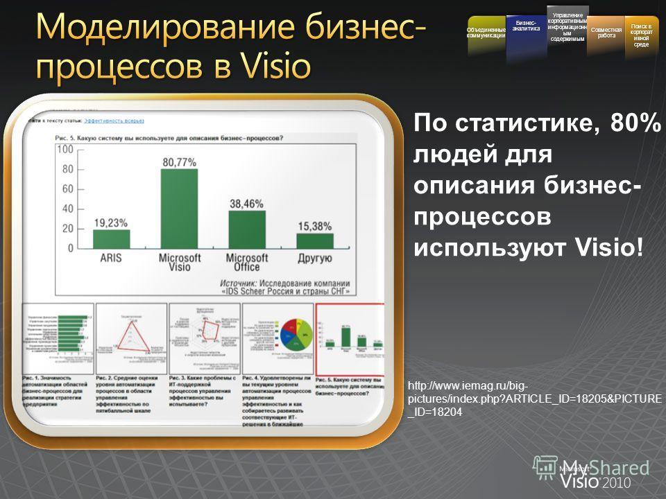 Sample Fill http://www.iemag.ru/big- pictures/index.php?ARTICLE_ID=18205&PICTURE _ID=18204 Бизнес- аналитика Управление корпоративным информационн ым содержимым Совместная работа Поиск в корпорат ивной среде Объединенные коммуникации По статистике, 8