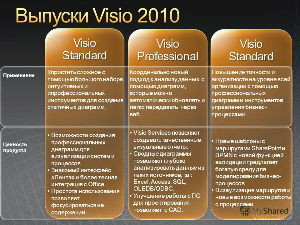 Visio Standard Visio Professional Visio Standard Применение Ценность продукта Упростить сложное с помощью большого набора интуитивных и ипрофессиональных инструментов для создания статичных диаграмм. Возможности создания профессиональных диаграмм для