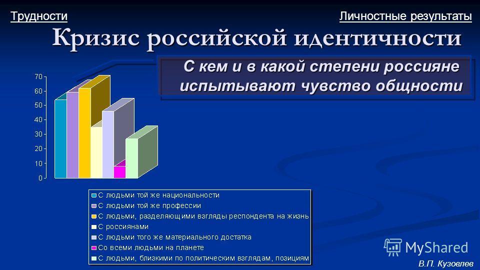 С кем и в какой степени россияне испытывают чувство общности Кризис российской идентичности Личностные результатыТрудности В.П. Кузовлев