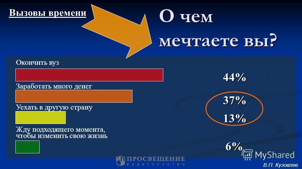 О чем мечтаете вы? 44% 37% 13% 6% Окончить вуз Заработать много денег Уехать в другую страну Жду подходящего момента, чтобы изменить свою жизнь В.П. Кузовлев