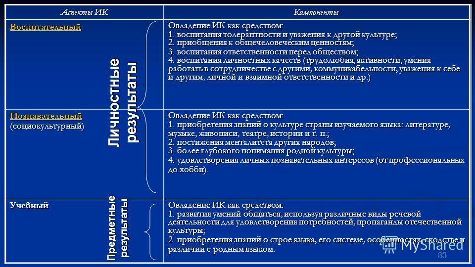 83 Аспекты ИК Компоненты Воспитательный Овладение ИК как средством: 1. воспитания толерантности и уважения к другой культуре; 2. приобщения к общечеловеческим ценностям; 3. воспитания ответственности перед обществом; 4. воспитания личностных качеств