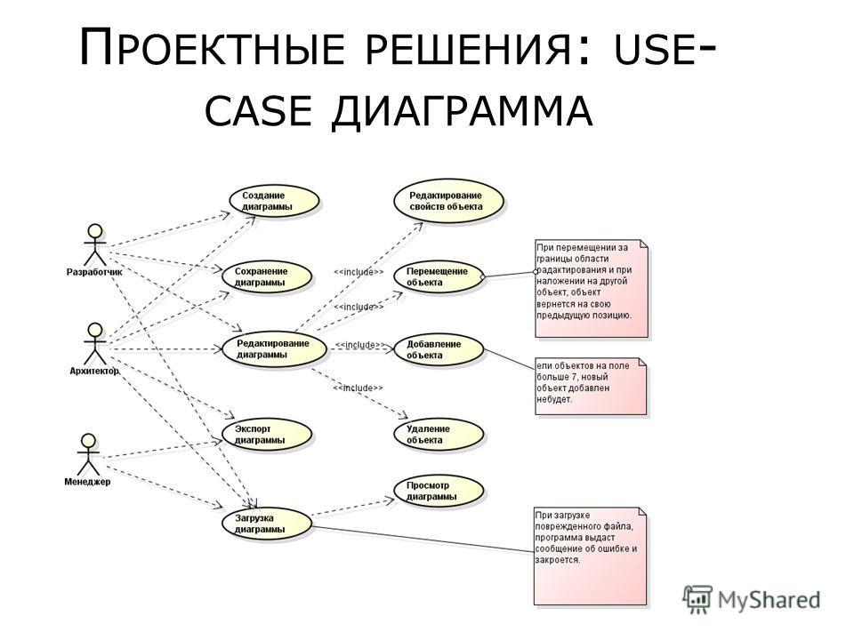 П РОЕКТНЫЕ РЕШЕНИЯ : USE - CASE ДИАГРАММА