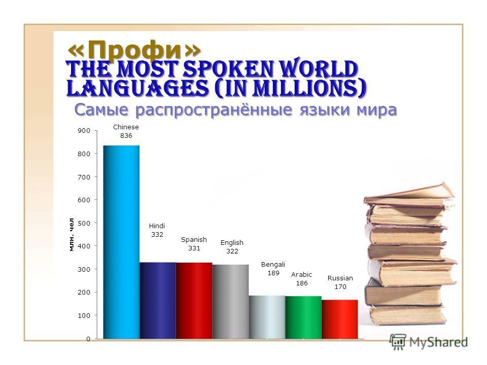«Профи» The most spoken world languages (in millions) Самые распространённые языки мира
