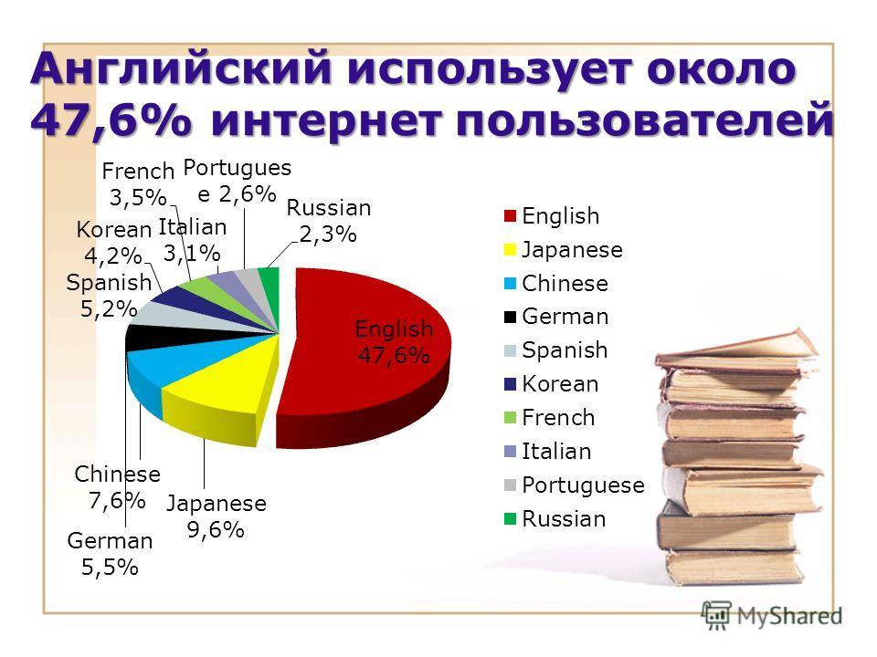 Английский использует около 47,6% интернет пользователей