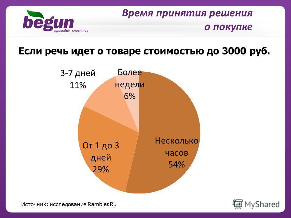 Время принятия решения о покупке Если речь идет о товаре стоимостью до 3000 руб. Источник: исследование Rambler.Ru