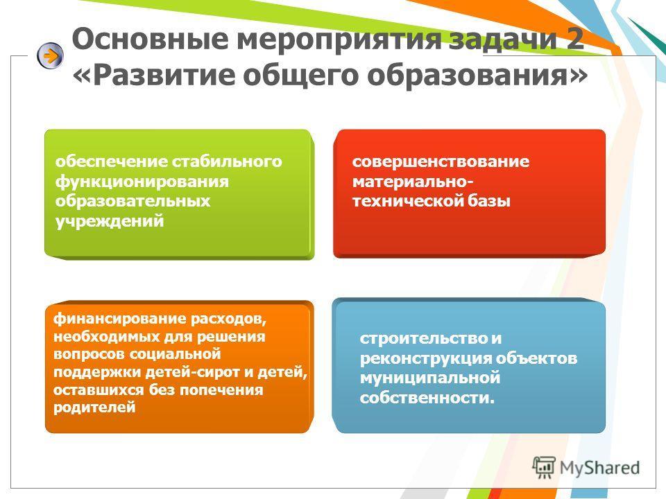 Основные мероприятия задачи 2 «Развитие общего образования» финансирование расходов, необходимых для решения вопросов социальной поддержки детей-сирот и детей, оставшихся без попечения родителей обеспечение стабильного функционирования образовательны