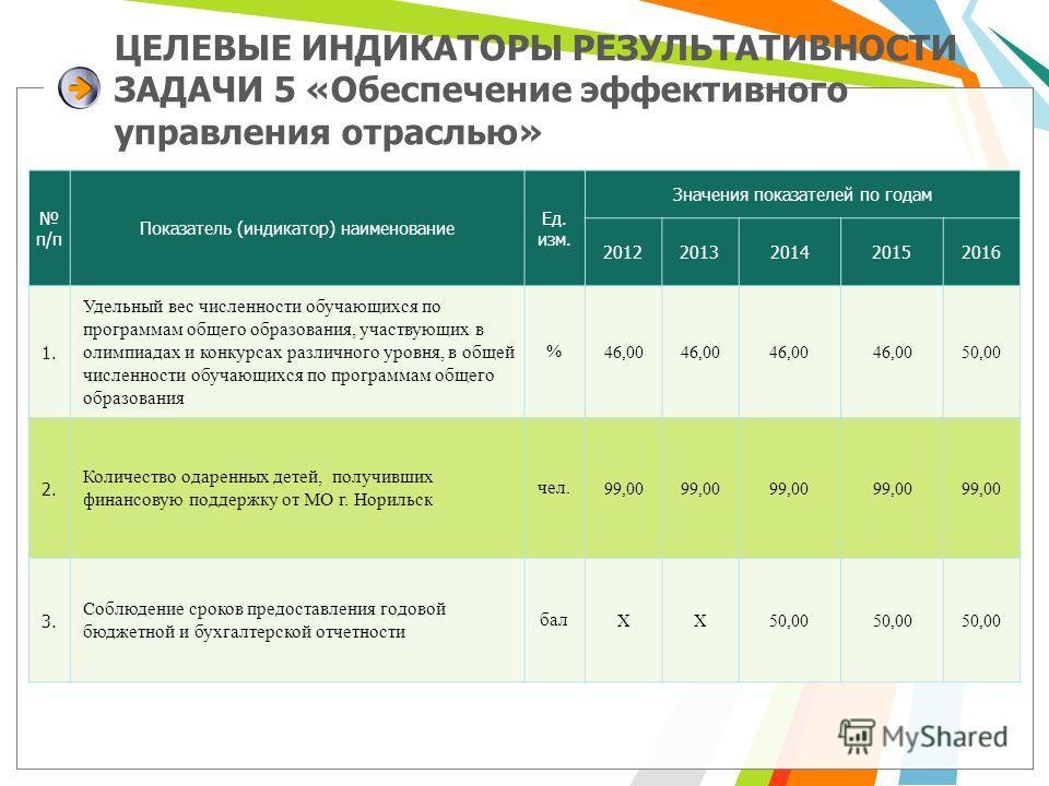 ЦЕЛЕВЫЕ ИНДИКАТОРЫ РЕЗУЛЬТАТИВНОСТИ ЗАДАЧИ 5 «Обеспечение эффективного управления отраслью» п/п Показатель (индикатор) наименование Ед. изм. Значения показателей по годам 20122013201420152016 1. Удельный вес численности обучающихся по программам обще