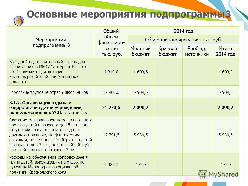 Основные мероприятия подпрограммы3 Мероприятия подпрограммы 3 Общий объем финансиро- вания тыс. руб. 2014 год Объем финансирования, тыс. руб. Местный бюджет Краевой бюджет Внебюд. источники Итого 2014 год Выездной оздоровительный лагерь для воспитанн