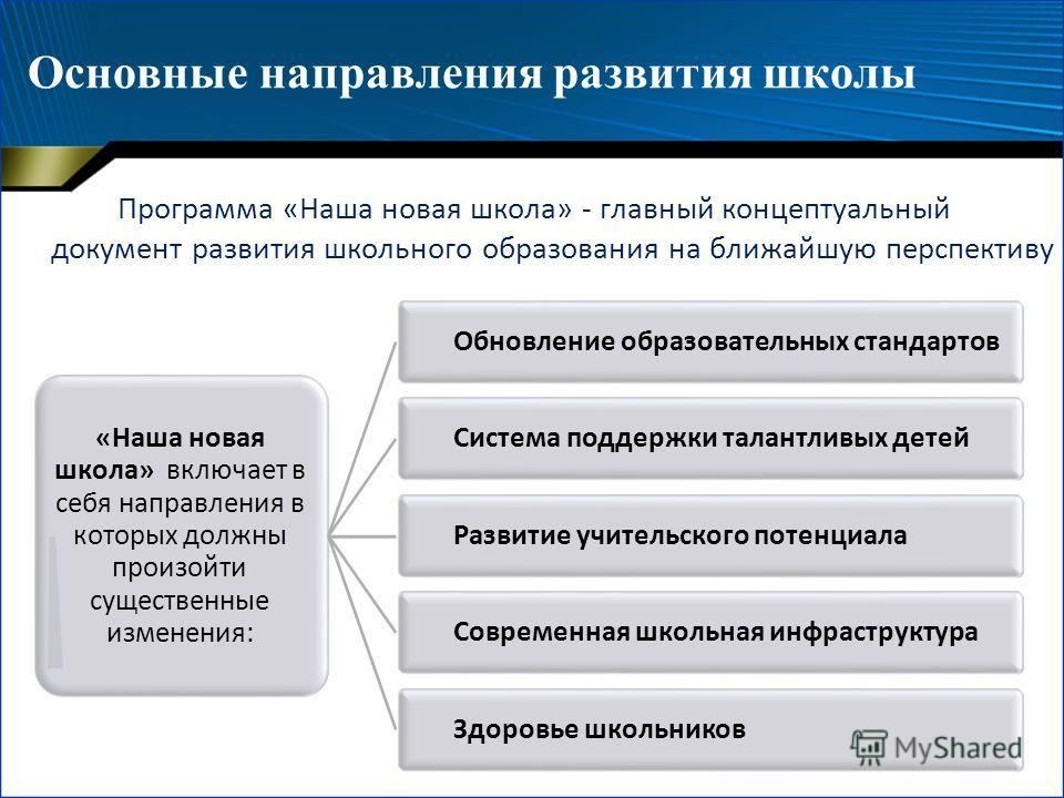 Основные направления развития школы Программа «Наша новая школа» - главный концептуальный документ развития школьного образования на ближайшую перспективу