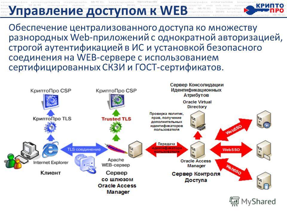 Управление доступом к WEB Обеспечение централизованного доступа ко множеству разнородных Web-приложений с однократной авторизацией, строгой аутентификацией в ИС и установкой безопасного соединения на WEB-сервере с использованием сертифицированных СКЗ