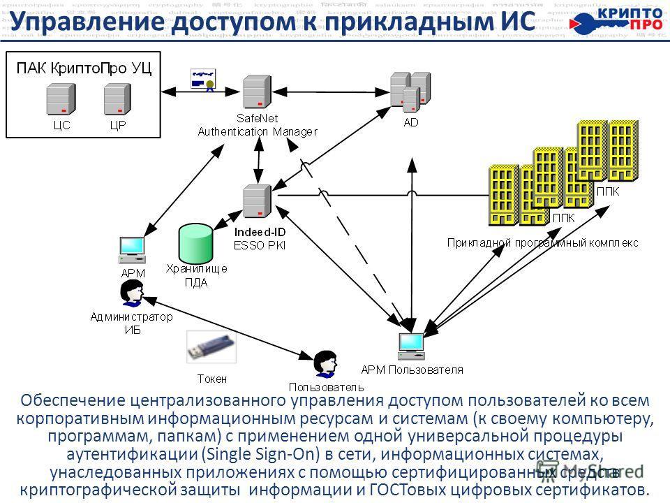 Управление доступом к прикладным ИС Обеспечение централизованного управления доступом пользователей ко всем корпоративным информационным ресурсам и системам (к своему компьютеру, программам, папкам) с применением одной универсальной процедуры аутенти