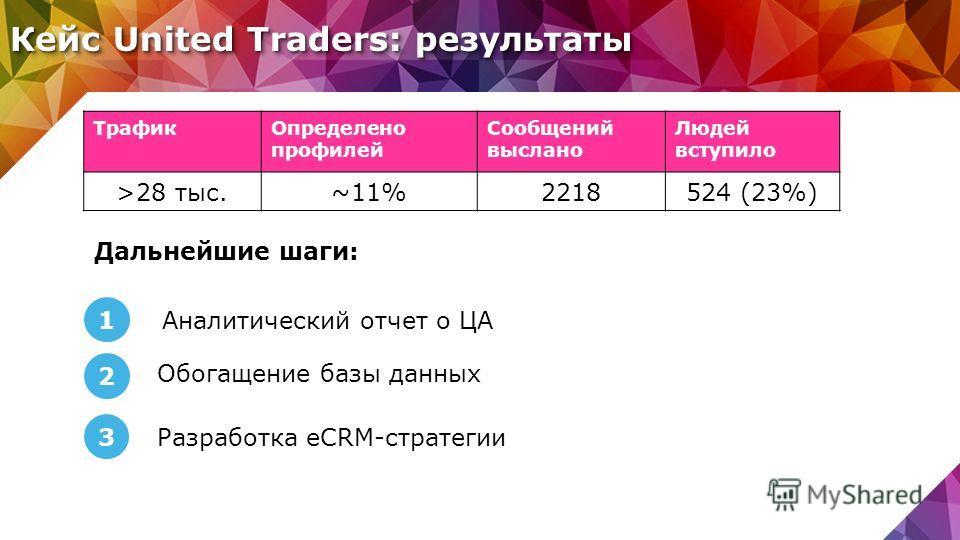 Кейс United Traders: результаты ТрафикОпределено профилей Сообщений выслано Людей вступило >28 тыс.~11%2218524 (23%) Дальнейшие шаги: 1 2 3 Разработка eCRM-стратегии Обогащение базы данных Аналитический отчет о ЦА