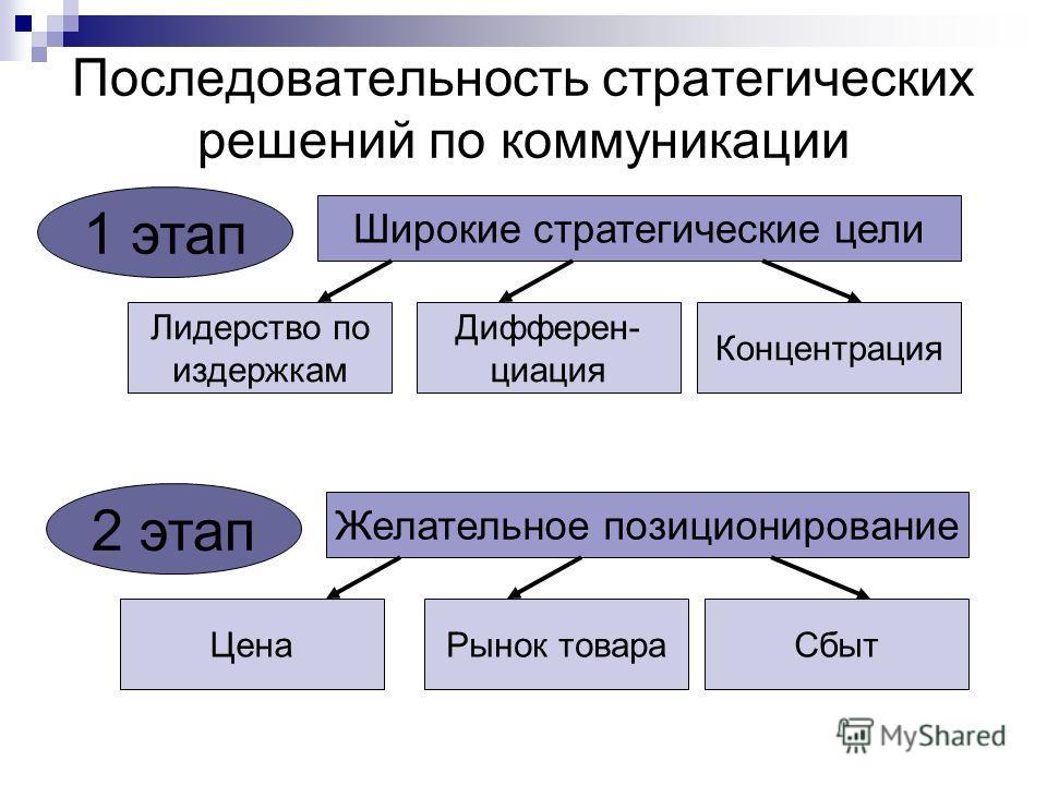 Последовательность стратегических решений по коммуникации Широкие стратегические цели Лидерство по издержкам Дифферен- циация Концентрация 1 этап Желательное позиционирование Рынок товараСбыт 2 этап Цена