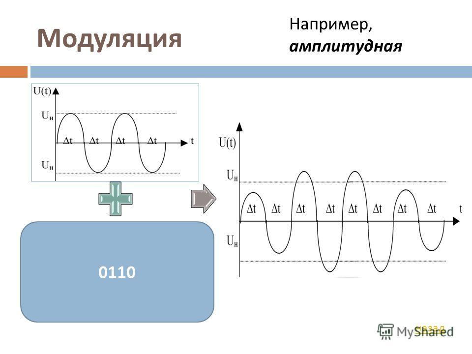 Модуляция Сигнал - носитель Информа - ционный сигнал Модули - рованный сигнал 0110 назад Например, амплитудная