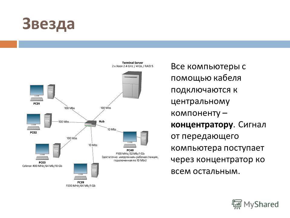 Звезда Все компьютеры с помощью кабеля подключаются к центральному компоненту – концентратору. Сигнал от передающего компьютера поступает через концентратор ко всем остальным.