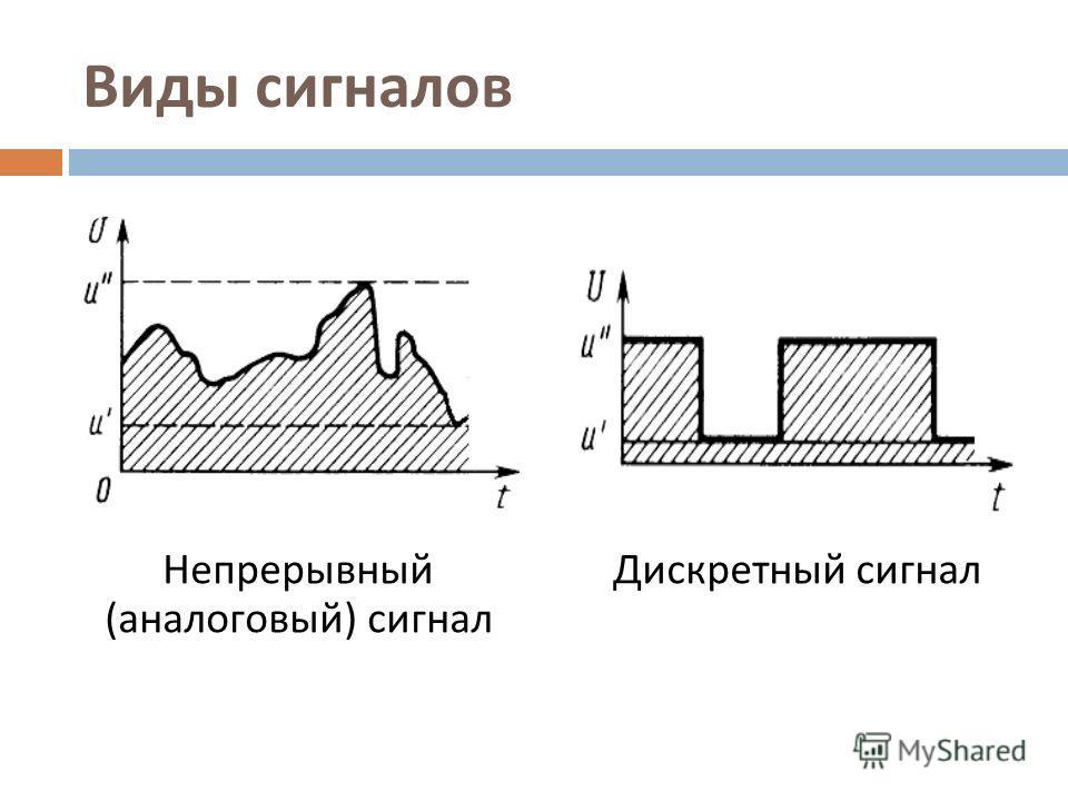 Виды сигналов Непрерывный ( аналоговый ) сигнал Дискретный сигнал