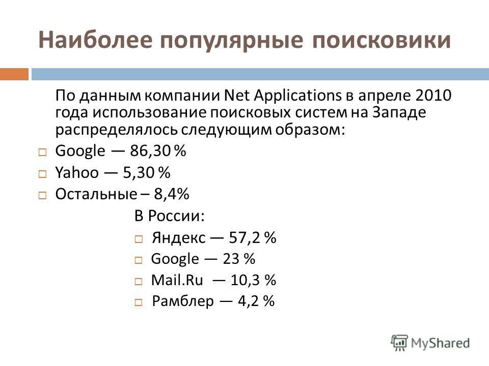 По данным компании Net Applications в апреле 2010 года использование поисковых систем на Западе распределялось следующим образом : Google 86,30 % Yahoo 5,30 % Остальные – 8,4% В России : Яндекс 57,2 % Google 23 % Mail.Ru 10,3 % Рамблер 4,2 % Наиболее