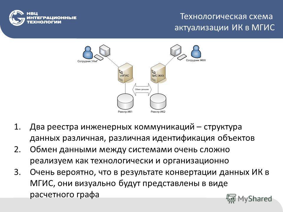 Технологическая схема актуализации ИК в МГИС 1.Два реестра инженерных коммуникаций – структура данных различная, различная идентификация объектов 2.Обмен данными между системами очень сложно реализуем как технологически и организационно 3.Очень вероя