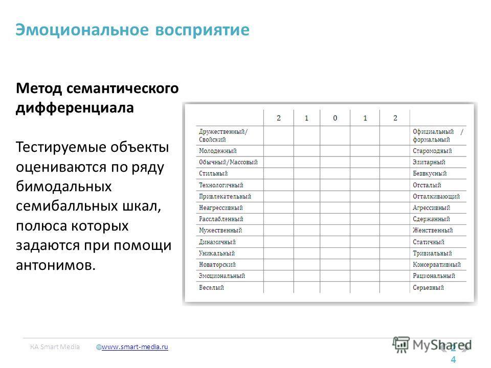 24 КA Smart Mediawww.smart-media.ru Метод семантического дифференциала Тестируемые объекты оцениваются по ряду бимодальных семибалльных шкал, полюса которых задаются при помощи антонимов. Эмоциональное восприятие