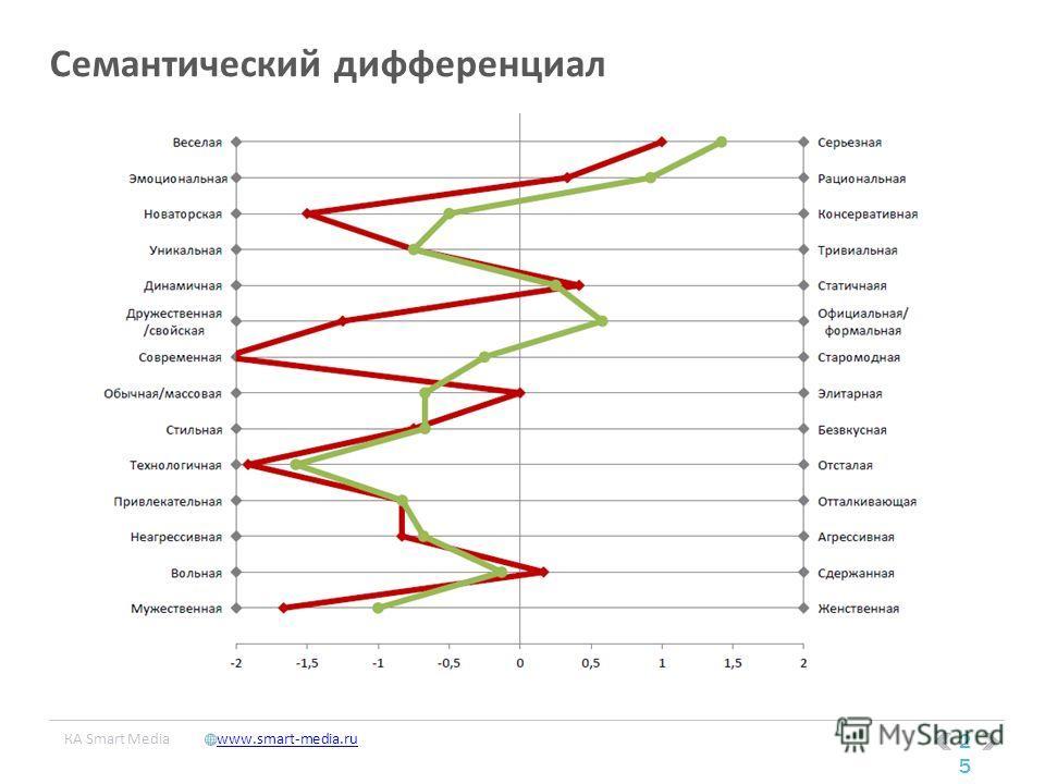 25 КA Smart Mediawww.smart-media.ru Семантический дифференциал