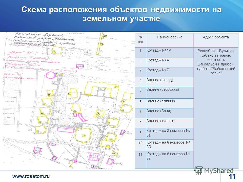 www.rosatom.ru 11 Схема расположения объектов недвижимости на земельном участке 11 Повышение эффективности корпоративной системы управления Формирования лояльного, мотивированного и квалифицированного персонала п/п НаименованиеАдрес объекта 1 Коттедж