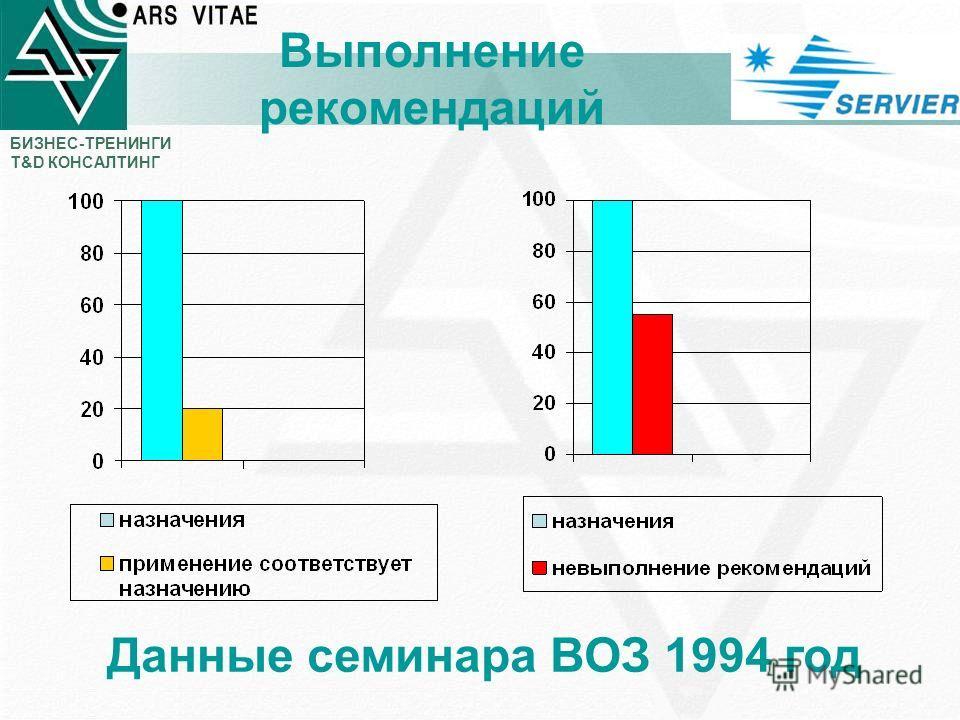 БИЗНЕС-ТРЕНИНГИ T&D КОНСАЛТИНГ Выполнение рекомендаций Данные семинара ВОЗ 1994 год
