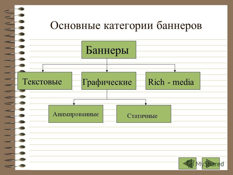 Основные категории баннеров Баннеры Текстовые ГрафическиеRich - media Анимированные Статичные