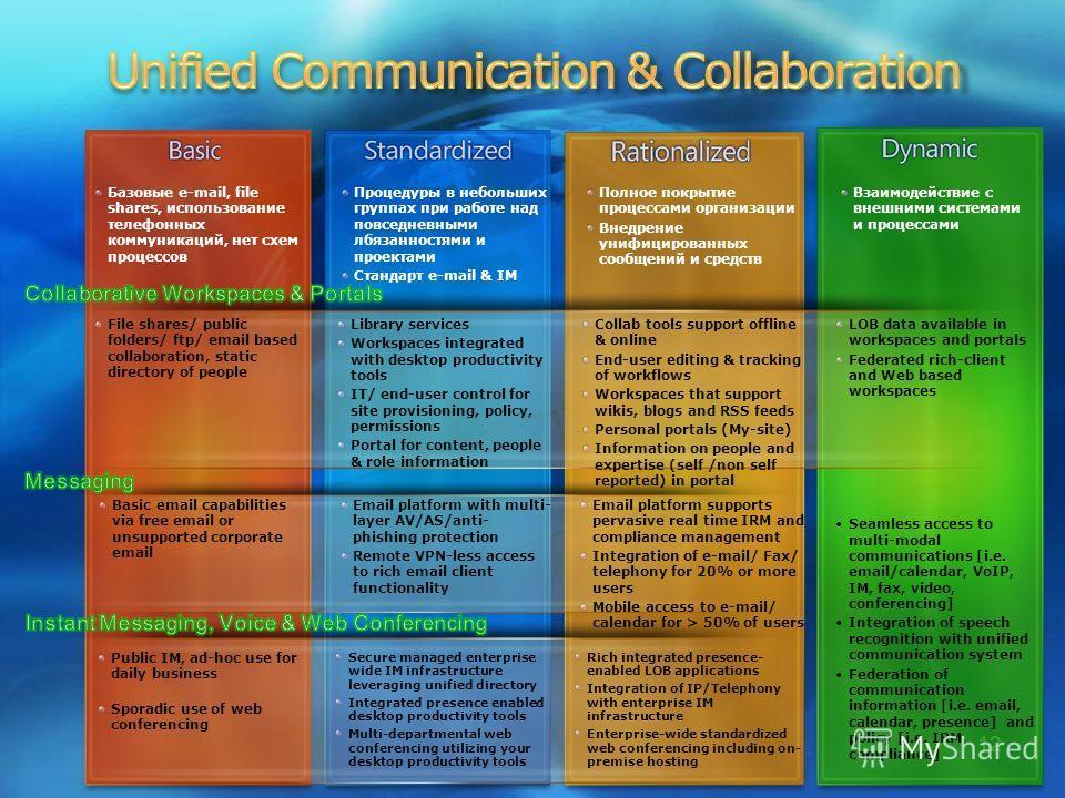 12 Базовые e-mail, file shares, использование телефонных коммуникаций, нет схем процессов Процедуры в небольших группах при работе над повседневными лбязанностями и проектами Стандарт e-mail & IM Полное покрытие процессами организации Внедрение унифи