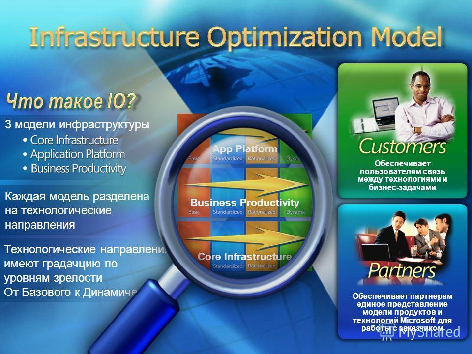2 3 модели инфраструктуры Каждая модель разделена на технологические направления Технологические направления имеют градачцию по уровням зрелости От Базового к Динамическому Обеспечивает партнерам единое представление модели продуктов и технологий Mic