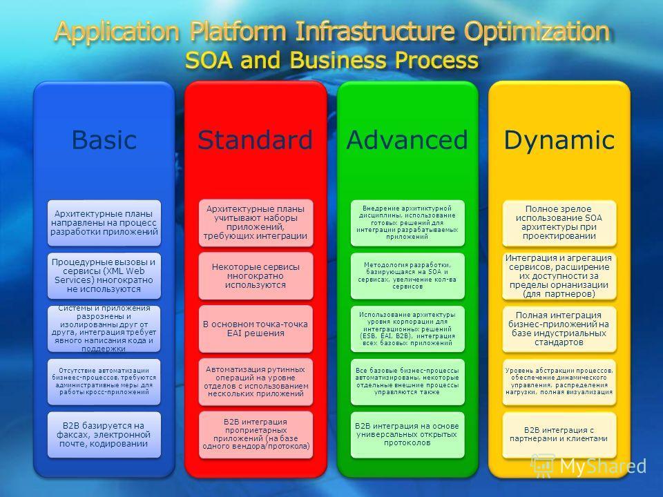 8 Basic Архитектурные планы направлены на процесс разработки приложений Процедурные вызовы и сервисы (XML Web Services) многократно не используются Системы и приложения разрознены и изолированны друг от друга, интеграция требует явного написания кода