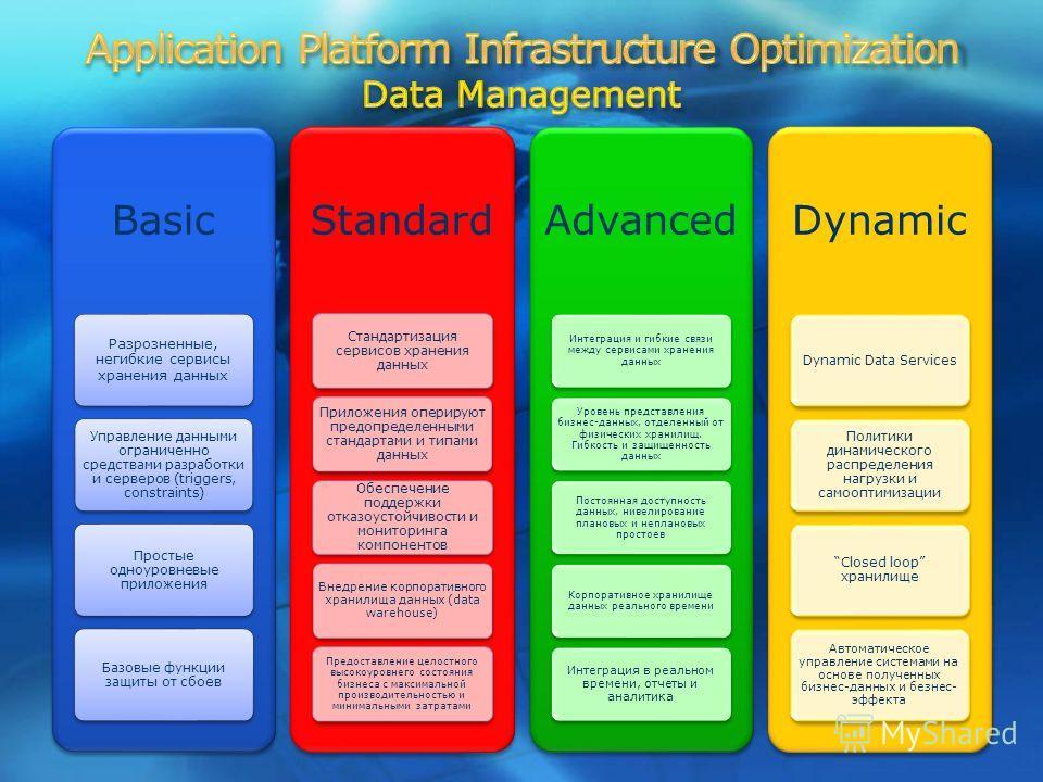 9 Basic Разрозненные, негибкие сервисы хранения данных Управление данными ограниченно средствами разработки и серверов (triggers, constraints) Простые одноуровневые приложения Базовые функции защиты от сбоев Standard Стандартизация сервисов хранения