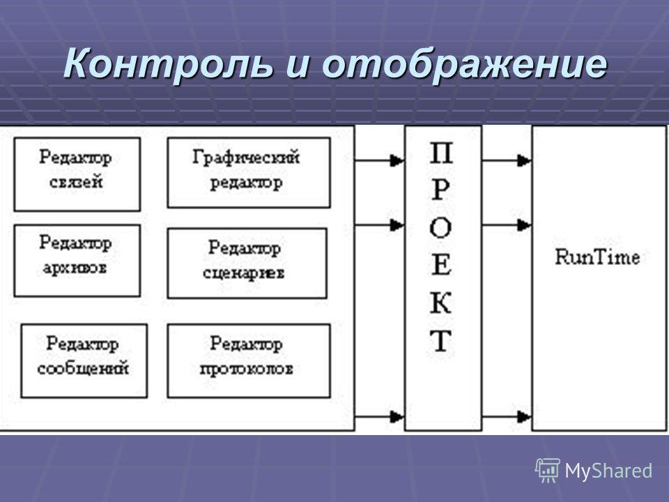 Контроль и отображение
