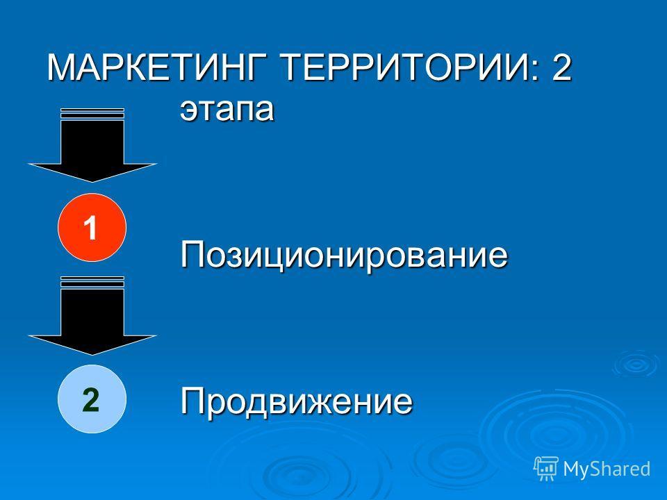 МАРКЕТИНГ ТЕРРИТОРИИ: 2 этапа Позиционирование Продвижение Продвижение 1 2