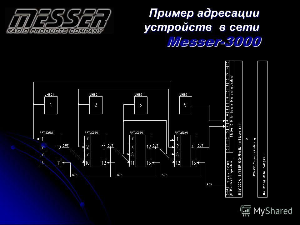 Пример адресации устройств в сети Messer-3000