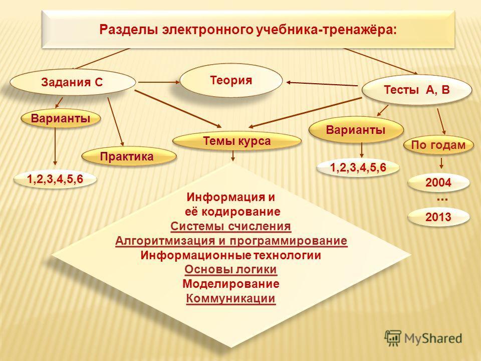 Информация и её кодирование Системы счисления Алгоритмизация и программирование Информационные технологии Основы логики Моделирование Коммуникации Информация и её кодирование Системы счисления Алгоритмизация и программирование Информационные технолог