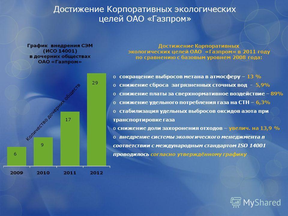 Достижение Корпоративных экологических целей ОАО «Газпром» Достижение Корпоративных экологических целей ОАО «Газпром» в 2011 году по сравнению с базовым уровнем 2008 года: o сокращение выбросов метана в атмосферу – 13 % o снижение сброса загрязненных