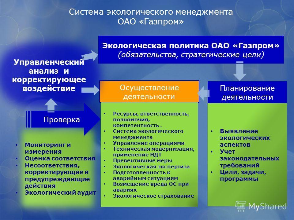 Система экологического менеджмента ОАО «Газпром» Осуществление деятельности Планирование деятельности Управленческий анализ и корректирующее воздействие Мониторинг и измерения Оценка соответствия Несоответствия, корректирующие и предупреждающие дейст